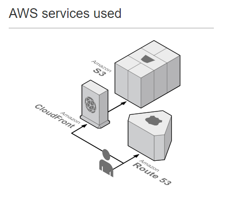 AWS_services_used